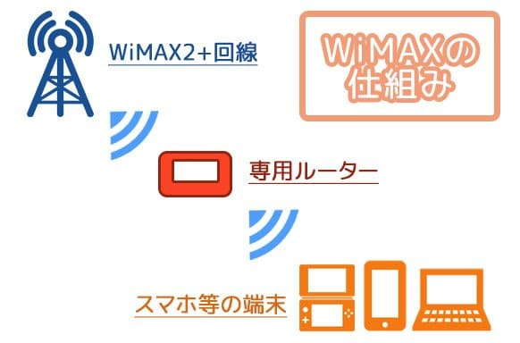 WiMAXの仕組み