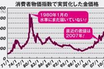 金価格は「ミセス・ワタナベ」の活躍でさらに上昇と専門家
