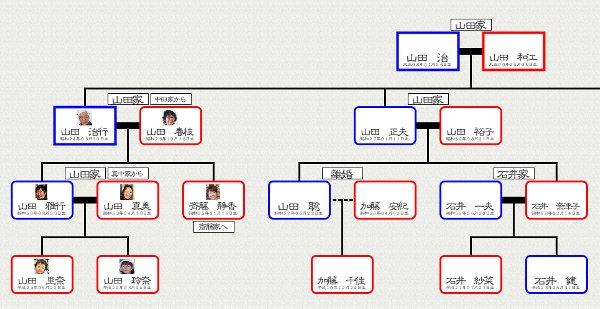 アプリでつくれる家系図が人気 家族で共有して新たな発見もnewsポスト