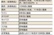 森永卓郎氏 TPPスタートで日本の食が危険に晒される懸念も