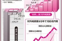 日本経済 なぜ借金ばかり強調する悲観論が横行するのか