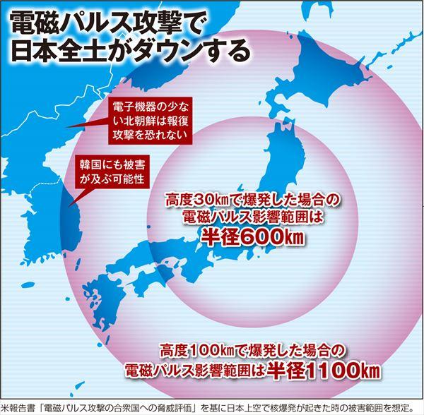 電磁パルス攻撃で日本全土がダウンする