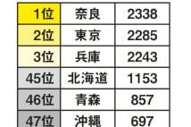 世帯あたりの貯蓄額 2位東京、3位兵庫 1位は?