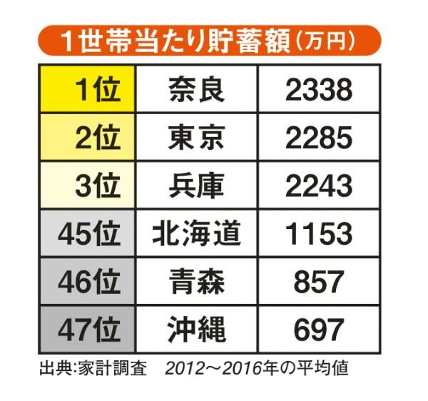1世帯当たり貯蓄額(万円)
