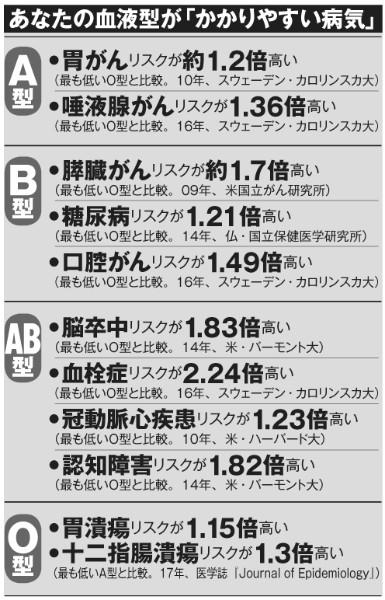 A、B、O、AB…血液型別「かかりやすい病気」が明らかに NEWSポスト ...