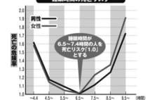 やってはいけない【睡眠】最新データ!1日8時間以上眠ると死亡率が上昇