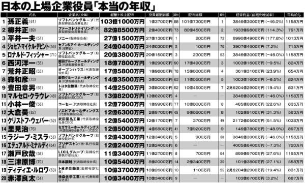 日本の上場企業役員「本当の年収」トップ100 1位~20位