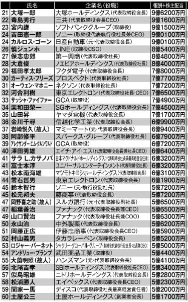 日本の上場企業役員「本当の年収」トップ100 21位~60位