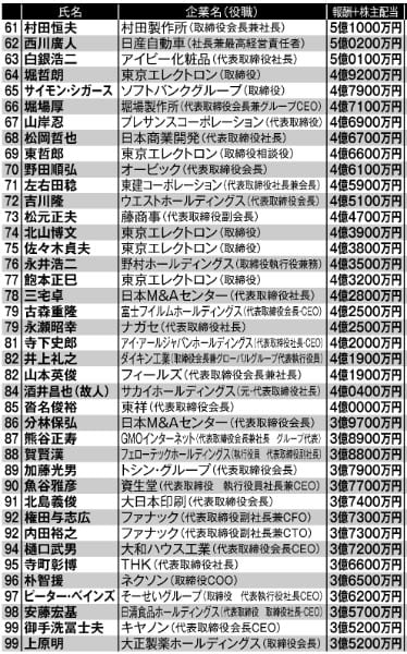 日本の上場企業役員「本当の年収」トップ100 61位~100位
