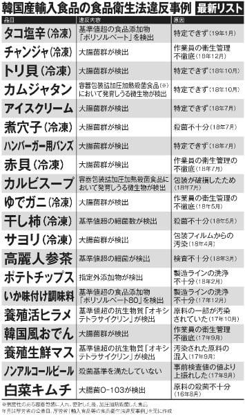韓国産輸入食品の食品衛生法違反事例「最新リスト」