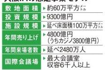 世界最高水準の成長型IRを 大阪府市が基本構想案