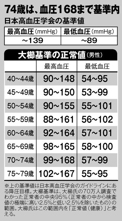 代 70 正常 血圧 値 高齢者 |