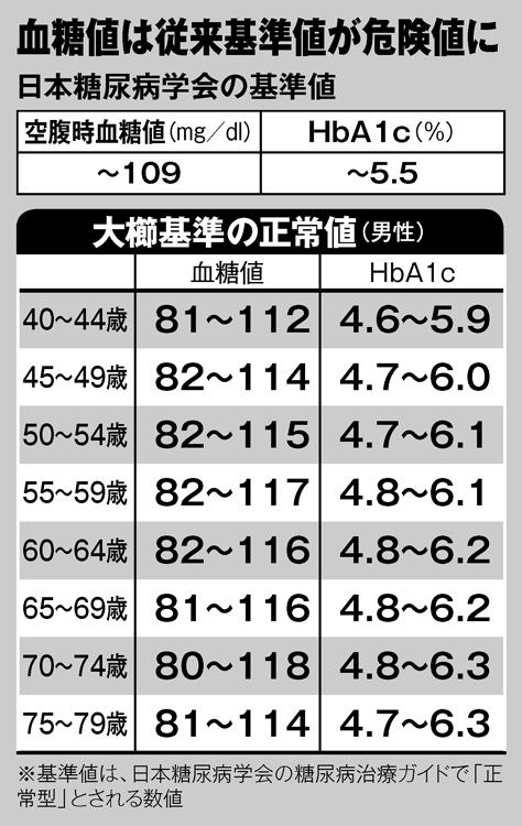 正常 血糖 値 値