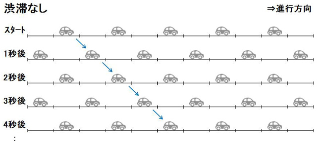 【図1】渋滞が起きていないスムーズなクルマの流れ