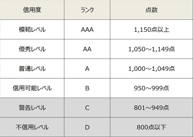 【図表1】山東省威海市で始まった市民の「信用ポイント」レベル