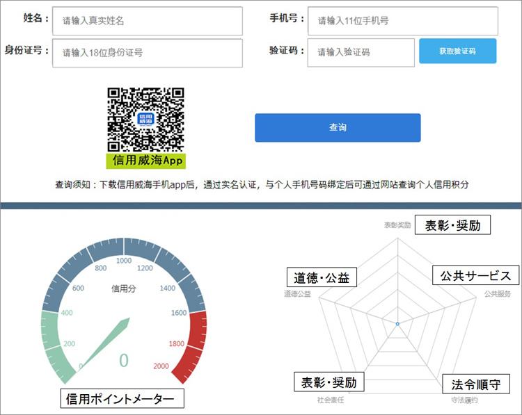 【図表2】自身の「格付け」はウェブサイトや専用アプリで確認できる