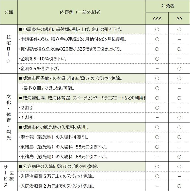 【図表3】格付けレベルに応じて用意されている「特典」