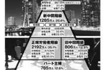 平均年収186万円、日本に930万人いる「アンダークラス」とは