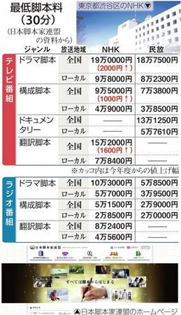 NHK、テレビ番組最低脚本料 18年...