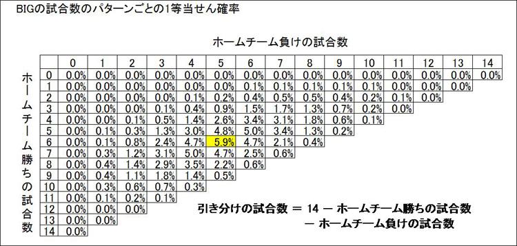 【別掲1】BIGの試合数のパターンごとの1等当せん確率