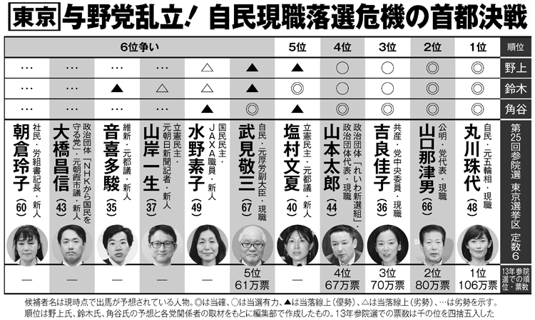 NHKから国民を守る党」参院選で前代未聞のポスター戦略|NEWS