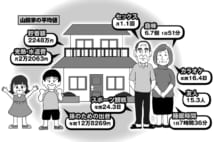 """""""並の中の並""""な日本のシニア平均値の65歳男性、友人の数は15人"""