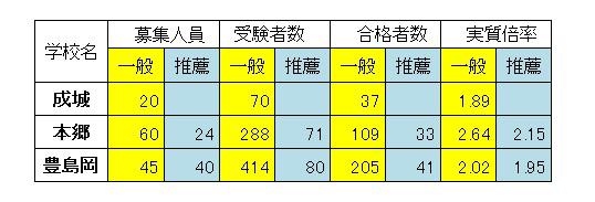 多くの合格者を出していた成城、本郷、豊島岡女子学園の高校入試だが…
