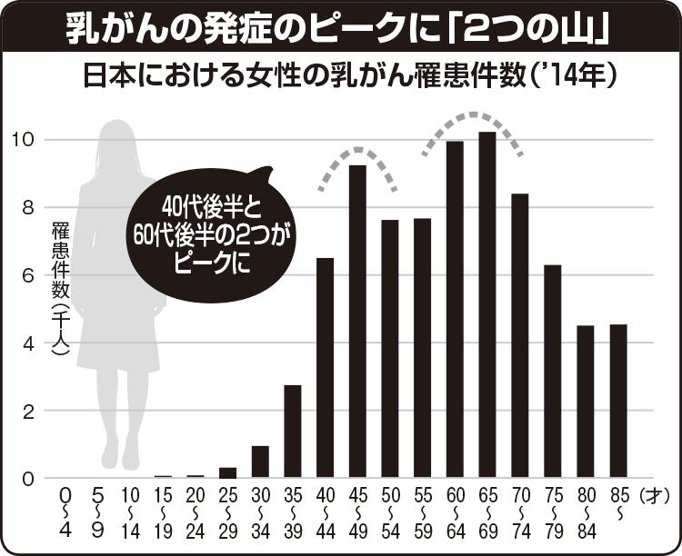 【表】日本における女性の乳がん罹患件数(2014年)