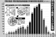 【表】帯状疱疹は50代から発症リスクが急増