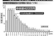 「上級/下級」の分断社会 世帯間の所得格差が加速度的に拡大するワケ