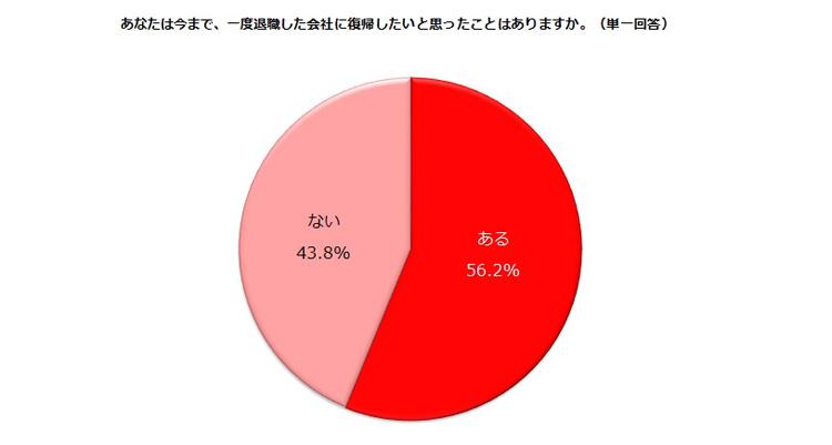 【表1】しゅふJOB総研アンケート(有効回答数=744)