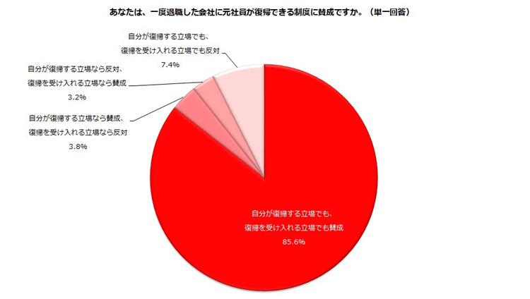 【表2】しゅふJOB総研アンケート(有効回答数=744)