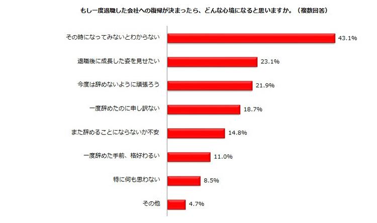 【表3】しゅふJOB総研アンケート(有効回答数=744)