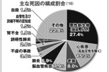 【グラフ】主な死因の構成割合(2018年)