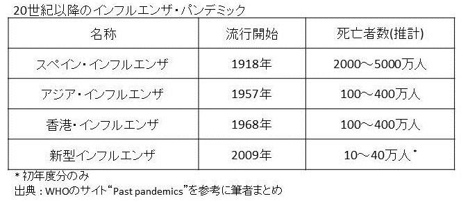 1918年に起きたスペイン・インフルエンザは史上最大級の感染症死者数