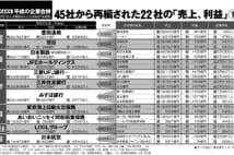 平成企業合併の成功と失敗 LIXIL、みずほ、三越伊勢丹など