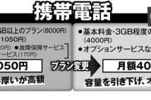 スマホ代、留守電や故障時保障を解約すれば月1000円以上安くなる
