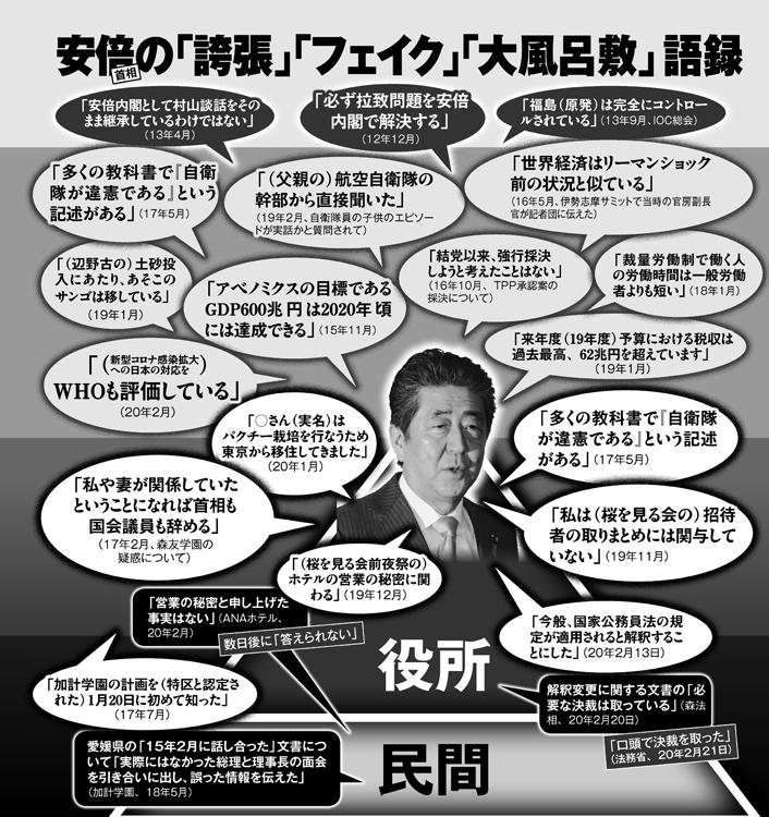 安倍氏の「誇張」「フェイク」「大風呂敷」語録