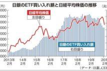 """【お金は知っている】今や「国内最大の株式投資家」日銀という異常…ETF買い入れは""""緊急株価対策""""と称すべき!"""