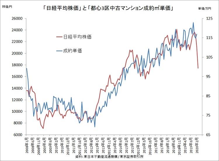 すでに中古マンション価格は日経平均の下落に連動している