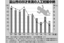 """富山の10代人工妊娠中絶が激減、産婦人科医の""""出張授業""""の内容"""