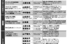 本田翼、柴咲コウ、加藤浩次、土屋太鳳… 芸能人が使うキッチン家電31