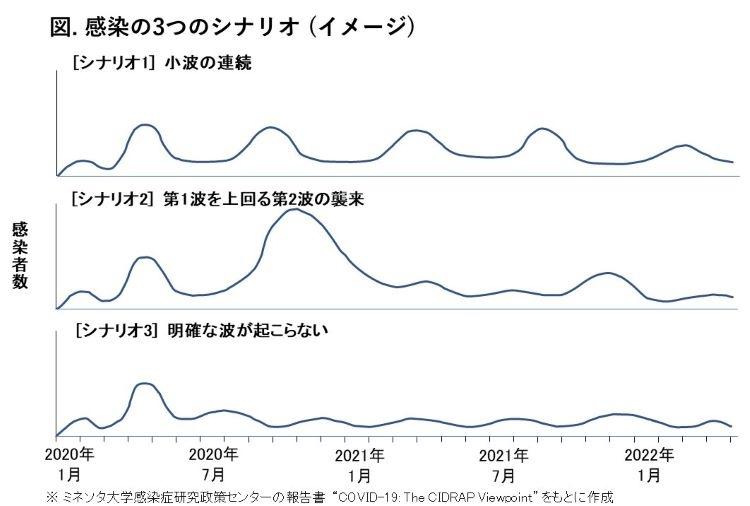 新型コロナ「第2波」襲来の可能性と大きさ