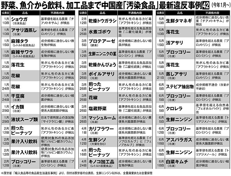 野菜、魚介から飲料、加工品まで中国産「汚染食品」違反事例