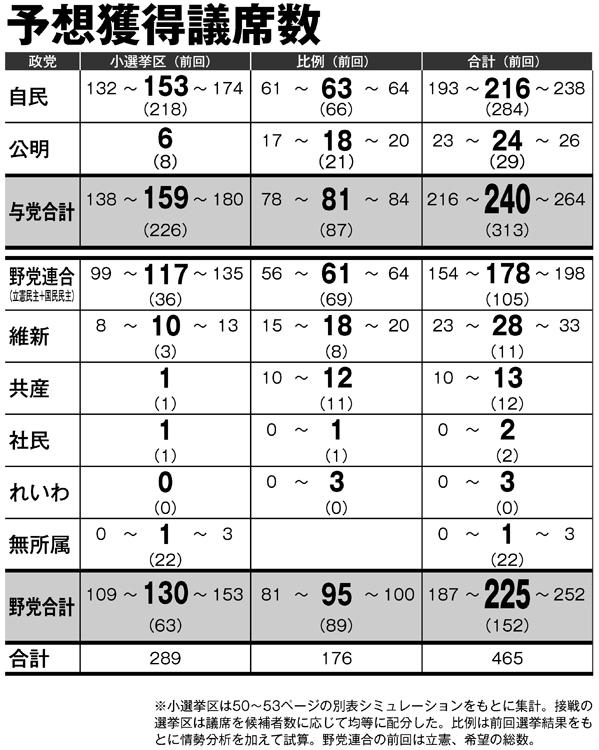 選挙 次期 衆議院 第49回衆議院議員選挙(衆議院議員総選挙)2021年10月21日任期満了  