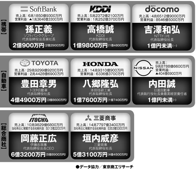 携帯、自動車、総合商社のトップの年収は?