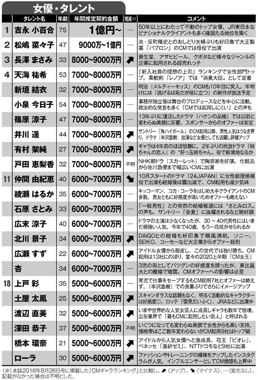 CMギャラ推定ランキング1~18位(女優・タレント)
