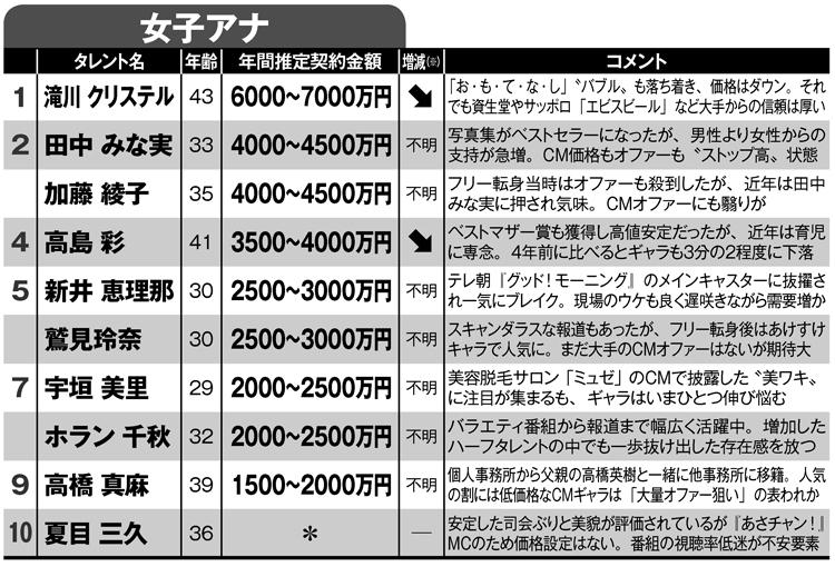 CMギャラ推定ランキング1~10位(アナウンサー)