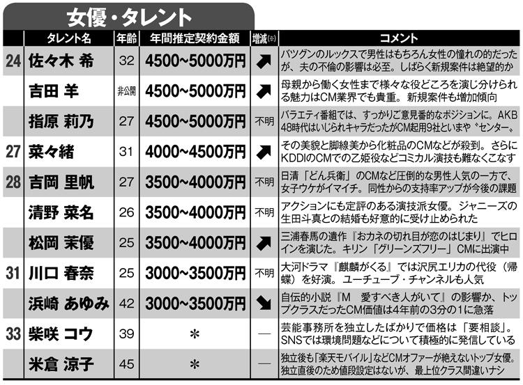 CMギャラ推定ランキング24~33位(女優・タレント)
