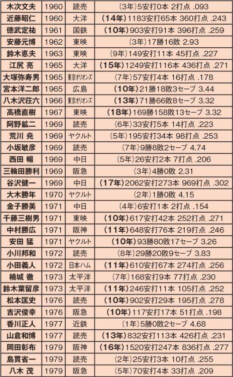 早稲田大学からプロに進んだ選手(1960~1979年)